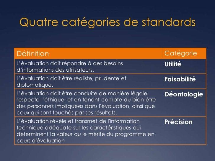 Quatre catégories de standardsDéfinition                                              CatégorieL'évaluation doit répondre ...