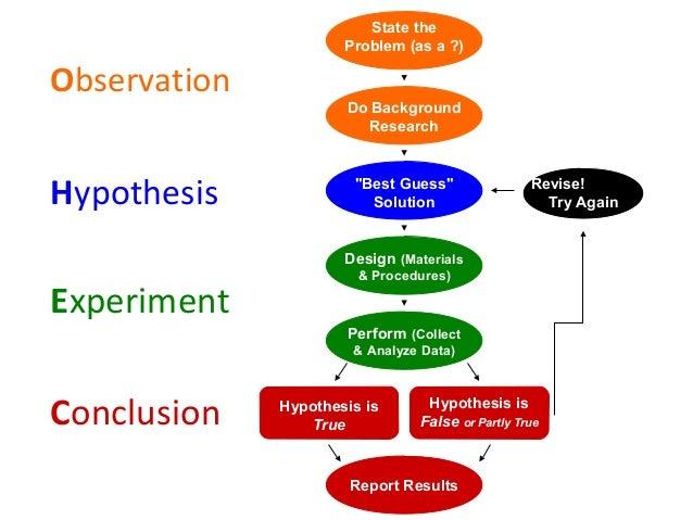 observation hypothesis