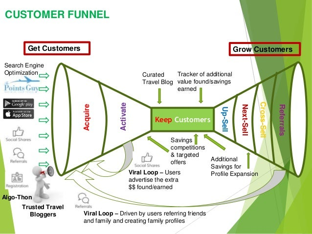 Keep Customers Get Customers Grow Customers Acquire Activate Up-Sell Next-Sell Cross-Sell Referrals Viral Loop – Users adv...