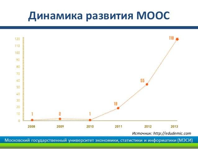 Динамика развития MOOC                Источник: http://edudemic.com