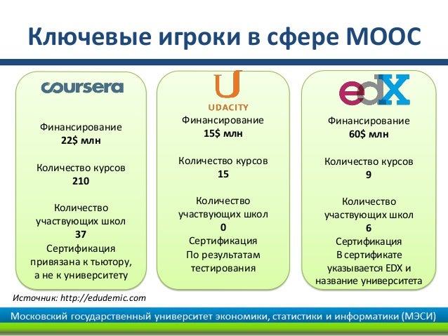Ключевые игроки в сфере MOOC                                Финансирование        Финансирование     Финансирование       ...