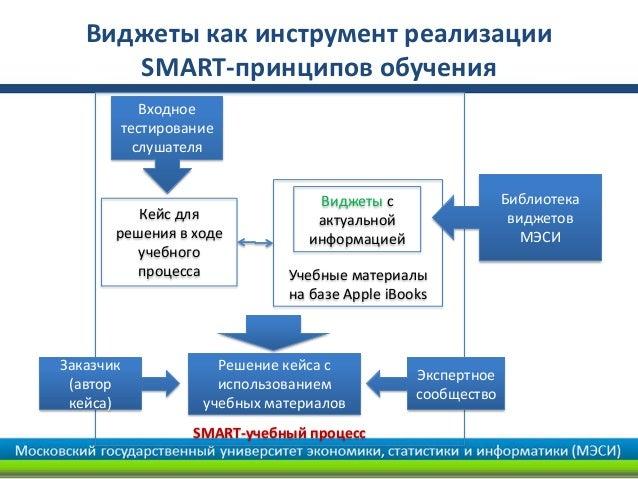 Виджеты как инструмент реализации      SMART-принципов обучения              Входное           тестирование             сл...