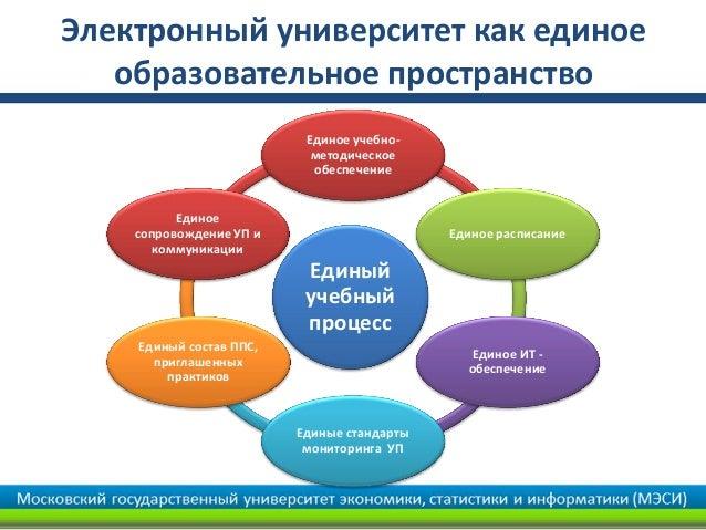 Электронный университет как единое   образовательное пространство                          Единое учебно-                 ...