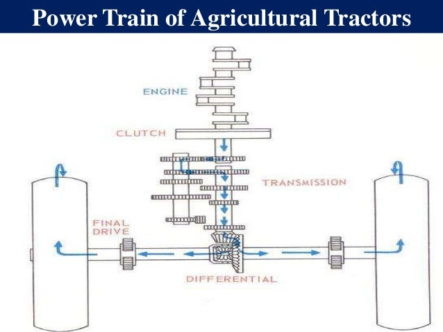 Tractor Transmission System : Power transmission units in agricultural tractors and
