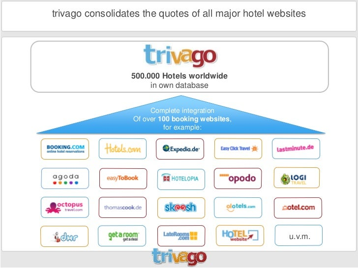 Online Hotel Booking Websites