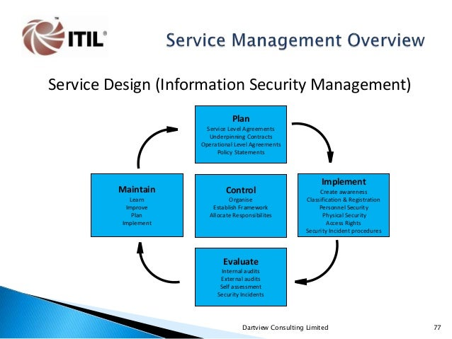 Itil V3 Service Management Overview