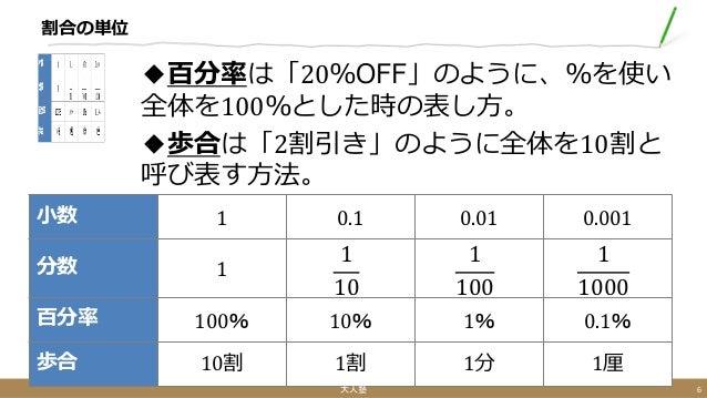 割合の単位 ◆百分率は「20%OFF」のように、%を使い 全体を100%とした時の表し方。 ◆歩合は「2割引き」のように全体を10割と 呼び表す方法。 小数 1 0.1 0.01 0.001 分数 1 1 10 1 100 1 1000 百分率...