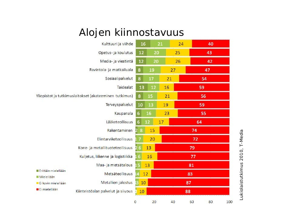 Alojen kiinnostavuus                                   Lukiolaistutkimus 2010, T-Media28.1.2011               Heikki Piilo...