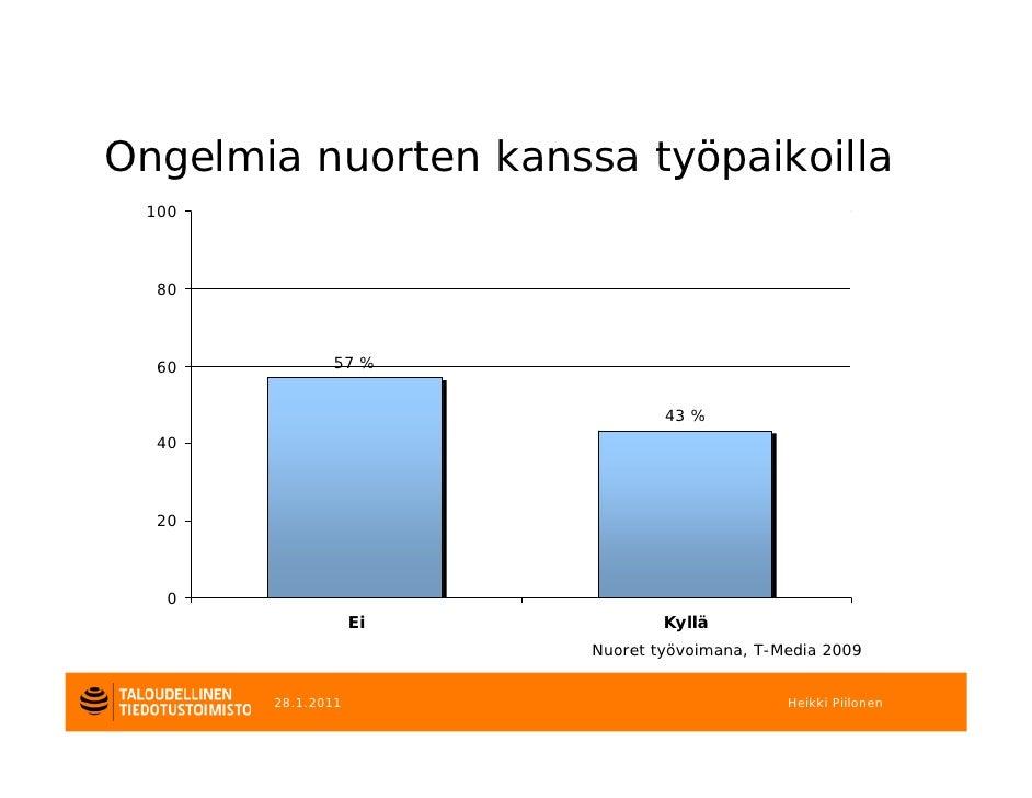 Ongelmia nuorten kanssa työpaikoilla 100  80  60          57 %                                43 %  40  20   0            ...