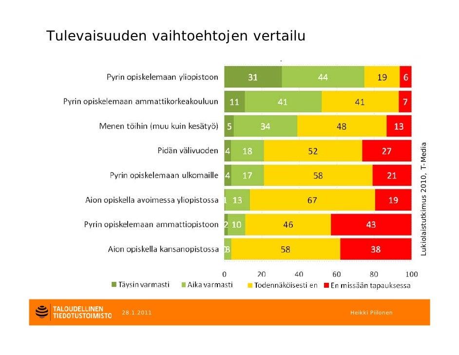 Tulevaisuuden vaihtoehtojen vertailu                                                         Lukiolaistutkimus 2010, T-Med...