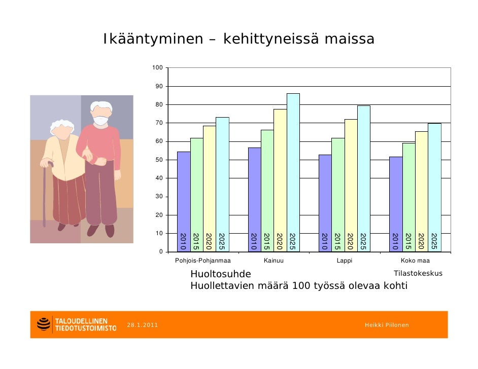 Ikääntyminen – kehittyneissä maissa          100           90           80           70           60           50         ...