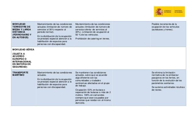 MOVILIDAD TERRESTRE DE MEDIA Y LARGA DISTANCIA (FERROVIARIO Y EN AUTOB�S) Mantenimiento de las condiciones actuales (limit...