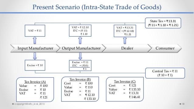 Present Scenario (Intra-State Trade of Goods) Input Manufacturer Output Manufacturer Dealer Consumer State Tax = ₹ 13.31 (...
