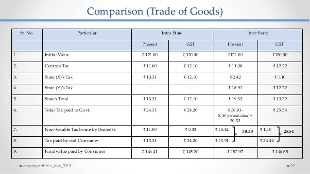 Comparison (Trade of Goods) Sr. No. Particular Intra-State Inter-State Present GST Present GST 1. Initial Value ₹ 121.00 ₹...