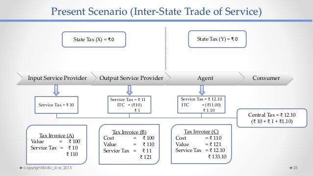 Present Scenario (Inter-State Trade of Service) State Tax (Y) = ₹ 0 Service Tax = ₹ 10 Service Tax = ₹ 11 ITC = (₹10) ₹ 1 ...