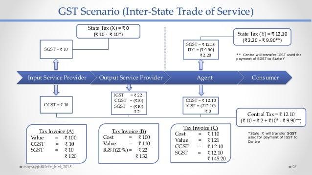 GST Scenario (Inter-State Trade of Service) State Tax (Y) = ₹ 12.10 (₹ 2.20 + ₹ 9.90**) SGST = ₹ 10 SGST = ₹ 12.10 ITC = (...