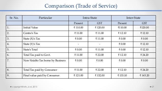 Comparison (Trade of Service) Sr. No. Particular Intra-State Inter-State Present GST Present GST 1. Initial Value ₹ 110.00...