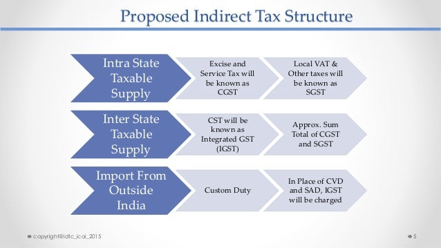 Proposed Indirect Tax Structure Intra State Taxable Supply Excise and Service Tax will be known as CGST Local VAT & Other ...