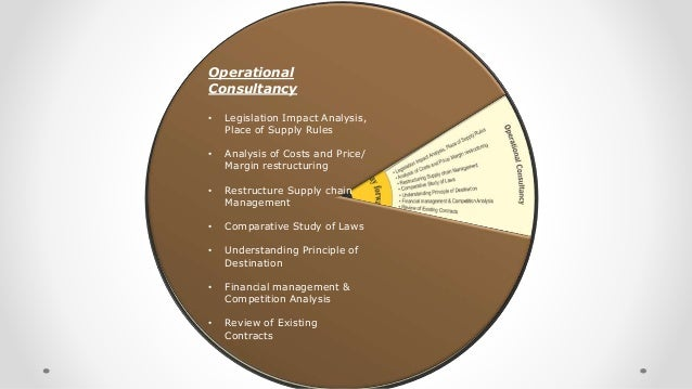 Operational Consultancy • Legislation Impact Analysis, Place of Supply Rules • Analysis of Costs and Price/ Margin restruc...
