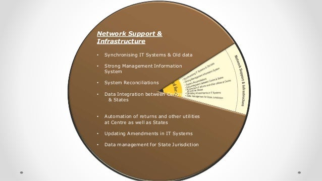 Network Support & Infrastructure • Synchronising IT Systems & Old data • Strong Management Information System • System Rec...