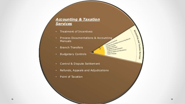 Accounting & Taxation Services • Treatment of Incentives • Process Documentations & Accounting Manuals • Branch Transfers ...