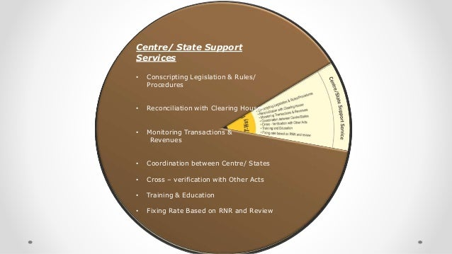 Centre/ State Support Services • Conscripting Legislation & Rules/ Procedures • Reconciliation with Clearing Houses • Moni...