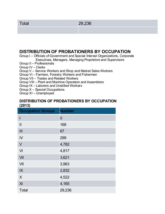 Total 29,236 DISTRIBUTION OF PROBATIONERS BY OCCUPATION Group I – Officials of Government and Special Interest Organizatio...