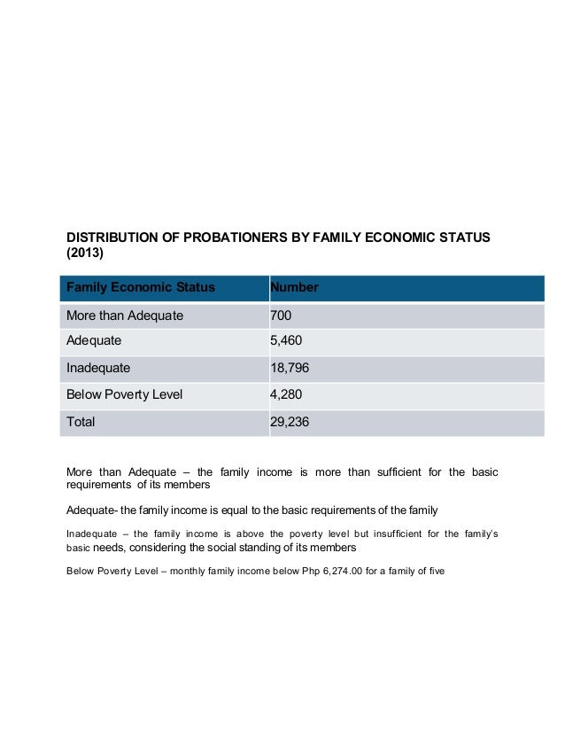 DISTRIBUTION OF PROBATIONERS BY FAMILY ECONOMIC STATUS (2013) Family Economic Status Number More than Adequate 700 Adequat...