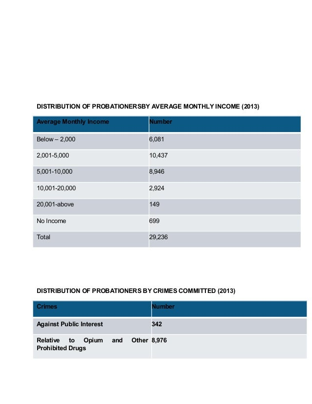DISTRIBUTION OF PROBATIONERSBY AVERAGE MONTHLY INCOME (2013) Average Monthly Income Number Below – 2,000 6,081 2,001-5,000...