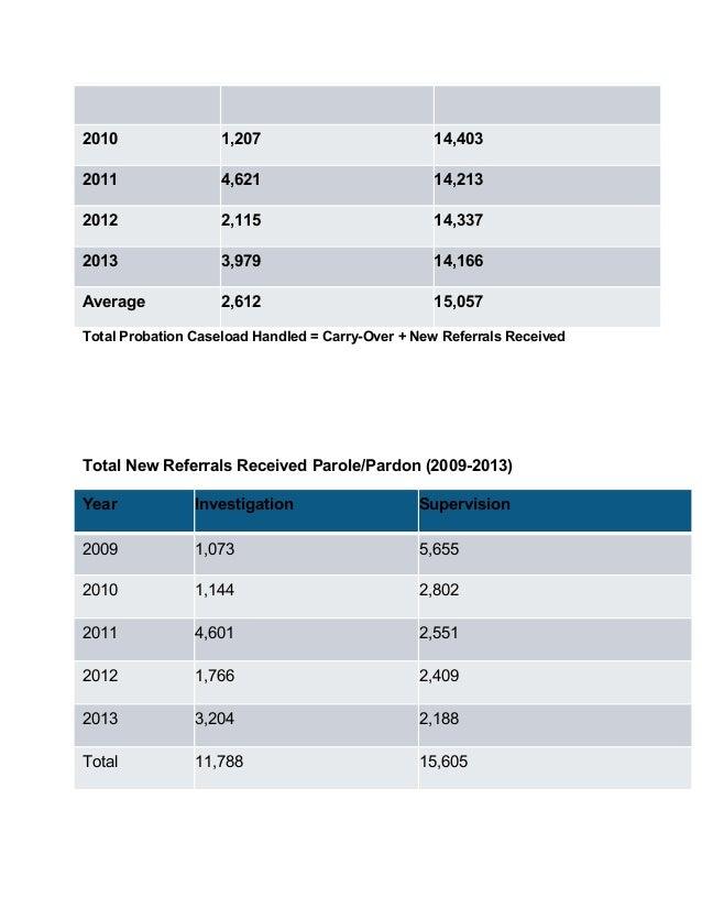 2010 1,207 14,403 2011 4,621 14,213 2012 2,115 14,337 2013 3,979 14,166 Average 2,612 15,057 Total Probation Caseload Hand...