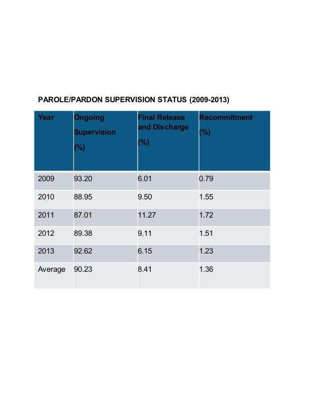 PAROLE/PARDON SUPERVISION STATUS (2009-2013) Year Ongoing Supervision (%) Final Release and Discharge (%) Recommitment (%)...