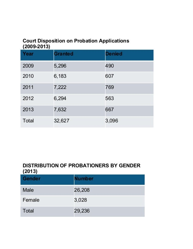 Court Disposition on Probation Applications (2009-2013) Year Granted Denied 2009 5,296 490 2010 6,183 607 2011 7,222 769 2...