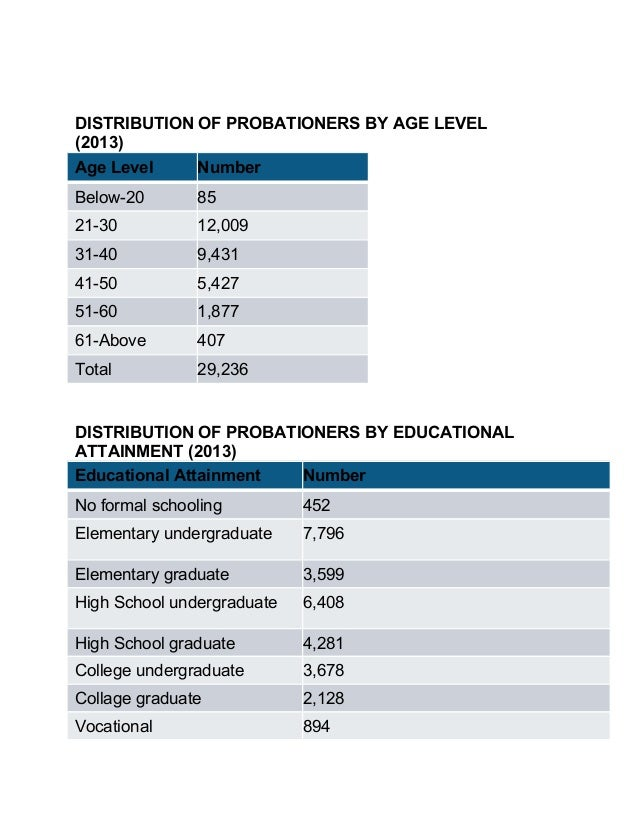 DISTRIBUTION OF PROBATIONERS BY AGE LEVEL (2013) Age Level Number Below-20 85 21-30 12,009 31-40 9,431 41-50 5,427 51-60 1...