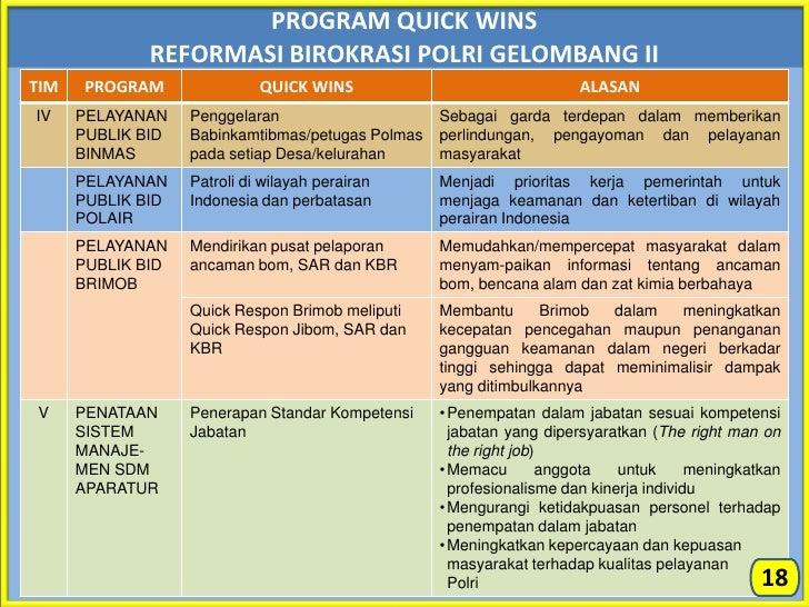 Sosialisasi Road Map Rbp Gel Ii Polda