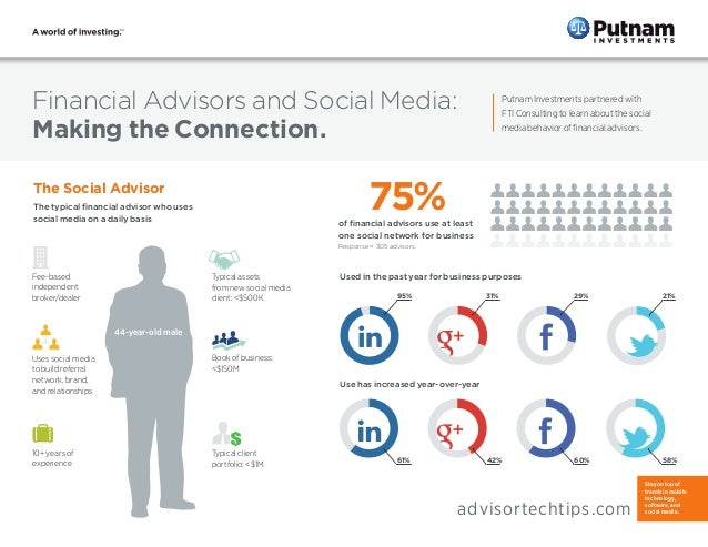 Financial Advisors and Social Media:  Making the Connection. Putnam Investments partnered with FTI Consulting to learn abo...