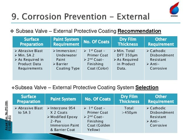  To Protect: The product (valve) from damage or loss during handling.  To Protect: The product (valve) from atmospheric ...