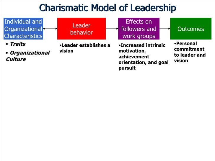 Charismatic Model of Leadership Individual and Organizational Characteristics Leader behavior Effects on followers and wor...