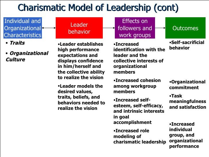 Charismatic Model of Leadership (cont) Individual and Organizational Characteristics Leader behavior Effects on followers ...
