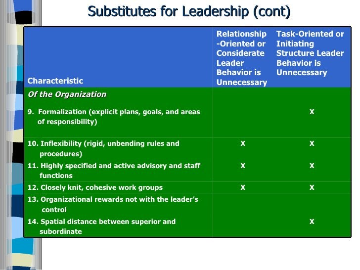 Substitutes for Leadership (cont) Characteristic Relationship-Oriented or Considerate Leader Behavior is Unnecessary Task-...