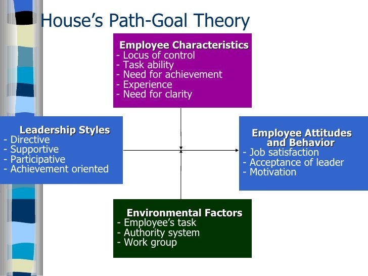 House's Path-Goal Theory Employee Characteristics - Locus of control - Task ability - Need for achievement - Experience - ...