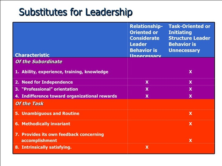 Substitutes for Leadership Characteristic Relationship-Oriented or Considerate Leader Behavior is Unnecessary Task-Oriente...