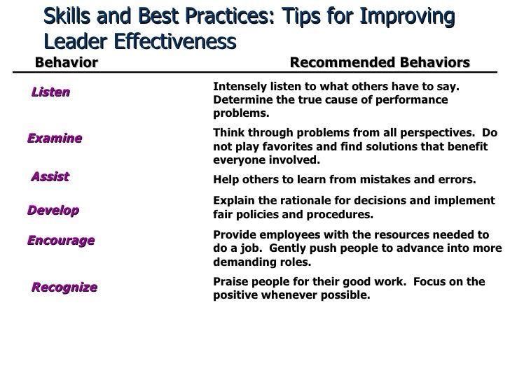 Skills and Best Practices: Tips for Improving Leader Effectiveness Behavior Recommended Behaviors Listen Intensely listen ...