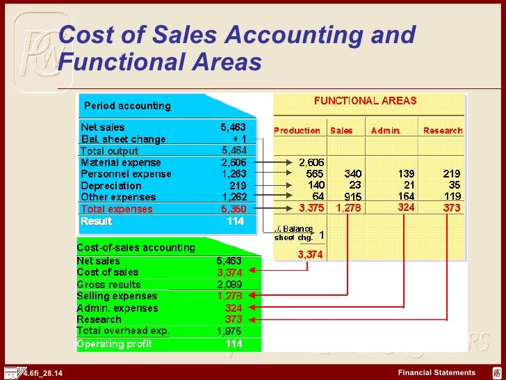 Instant Accounting Project Assistance | Accounting Assignment Help