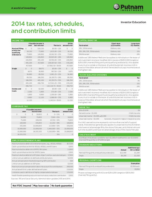 2014 tax rates, schedules, and contribution limits CAPITAL GAINS TAX  INCOME TAX If taxable income is over but not over Ma...