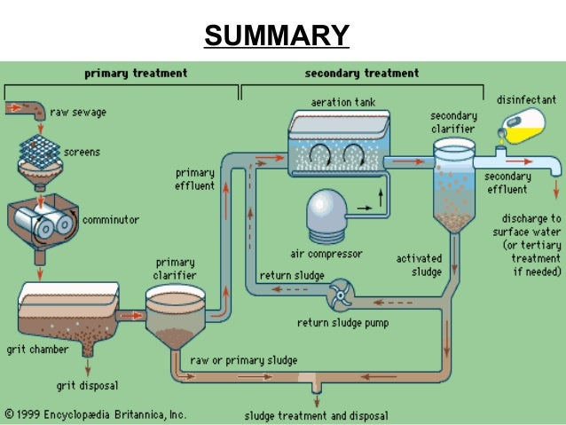 Industrial Wastewater Treatment Plant Process Flow Diagram