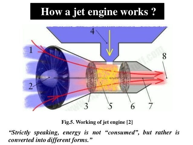 Jet Engine Diagram How It Works.Jet Engine Ppt By Sandeep Yadav