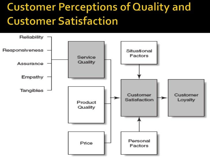 gaps model of service quality example on grameen phone Total quality management & business excellence  model for this pss, a service provider  a strong focus on service quality and product durability.
