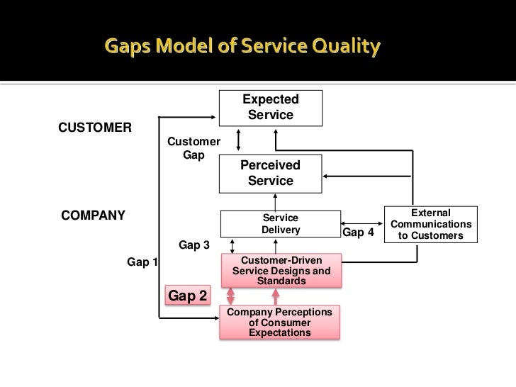 gap model of service quality for air asia But they also face growing competition on long haul from cost-efficient and high service quality airlines in the the gap between fscs and lccs in the asia pacific & middle east region is the concept of low cost long haul only really exists in the form of air asia x apart from.