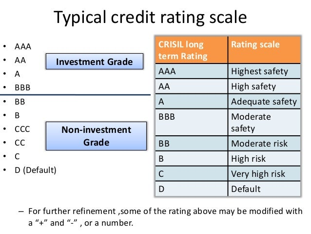 credit rating 2030 mba iii aits