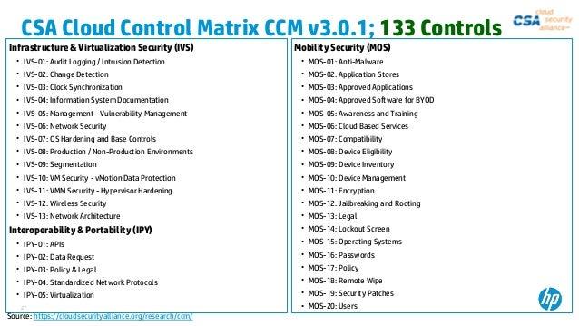 Sukumar Nayak Detailed Cloud Risk Management And Audit